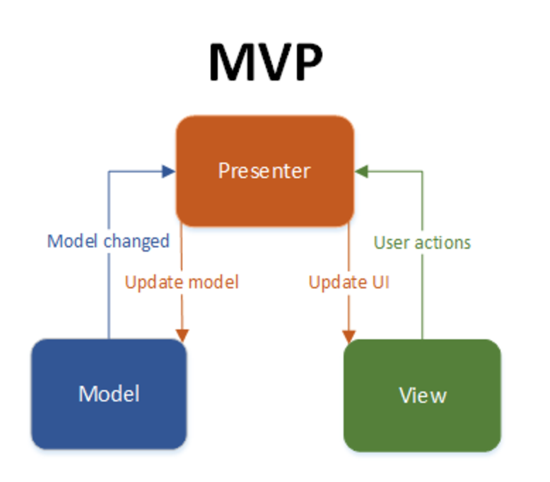 Hands on MVP in Android application development