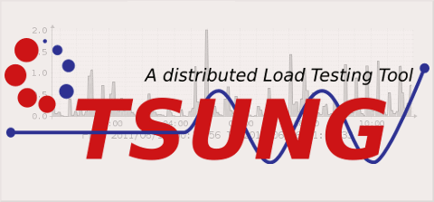 HTTP Load testing with Tsung